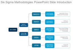Six Sigma Methodologies Powerpoint Slide Introduction