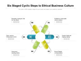 Six Staged Cyclic Steps To Ethical Business Culture