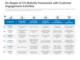 Six Stages Of CX Maturity Framework With Customer Engagement Activities