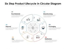 Six Step Product Lifecycle In Circular Diagram