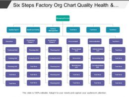 Six Steps Factory Org Chart Quality Health And Safety