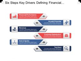 Six Steps Key Drivers Defining Financial Performance Growth Potential Revenue And Customer Satisfaction