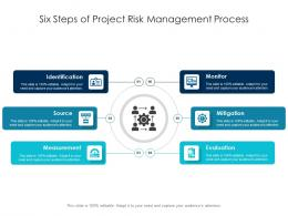 Six Steps Of Project Risk Management Process