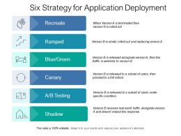 Six Strategy For Application Deployment