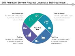 Skill Achieved Service Request Undertake Training Needs Analysis