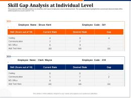 Skill Gap Analysis At Individual Level Communication Ppt Pictures