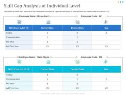 Skill Gap Analysis At Individual Level Communication Ppt Powerpoint Presentation Topics