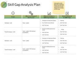 Skill Gap Analysis Plan Ppt Powerpoint Presentation File Design Templates