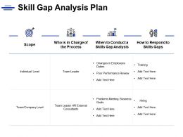 Skill Gap Analysis Plan Team Leader Process Ppt Powerpoint Presentation Icon Master Slide