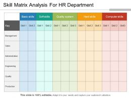 Skill Matrix Analysis For Hr Department Powerpoint Slide