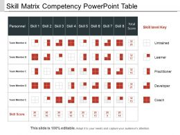 Skill Matrix Competency Powerpoint Table