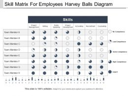 Skill Matrix For Employees Harvey Balls Diagram Ppt Background
