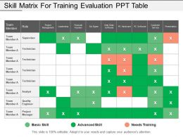 Skill Matrix For Training Evaluation Ppt Table