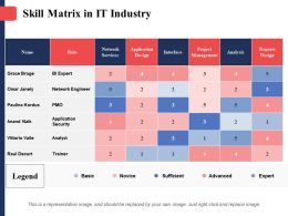 Skill Matrix In It Industry Grace Broga Omar Janelly