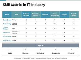 Skill Matrix In It Industry Network Services Powerpoint Presentation Inspiration Influencers