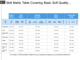 Skill Matrix Table Covering Basic Soft Quality Hard And Computer System