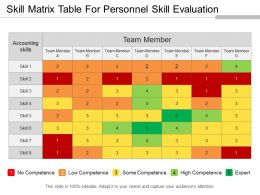 Skill Matrix Table For Personnel Skill Evaluation PPT Examples