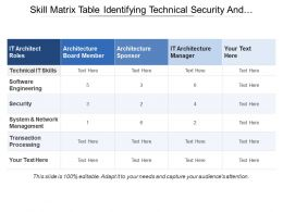 Skill Matrix Table Identifying Technical Security And Transaction Processing