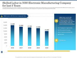 Skilled Labor In Nss Electronic Manufacturing Company For Last 5 Years Shortage Of Skilled Labor Ppt Deck