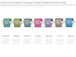 Skills And Knowledge To Manage Change Template Powerpoint Ideas