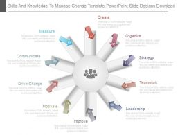 Skills And Knowledge To Manage Change Template Powerpoint Slide Designs Download