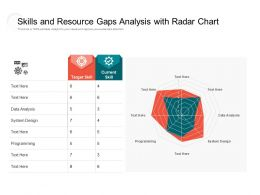 Skills And Resource Gaps Analysis With Radar Chart