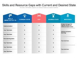 Skills And Resource Gaps With Current And Desired State