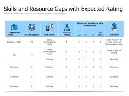 Skills And Resource Gaps With Expected Rating