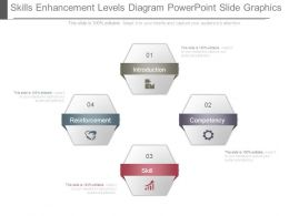 Skills Enhancement Levels Diagram Powerpoint Slide Graphics