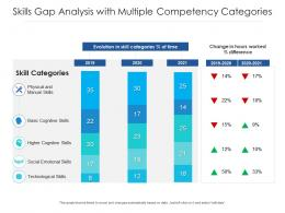 Skills Gap Analysis With Multiple Competency Categories