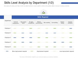 Skills Level Analysis By Department M3195 Ppt Powerpoint Presentation File Vector