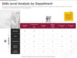 Skills Level Analysis By Department Ppt Powerpoint Presentation Portfolio Rules