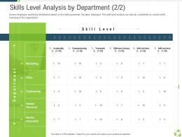 Skills Level Analysis By Department Sales Company Expansion Through Organic Growth Ppt Infographics