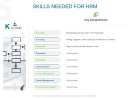 Skills Needed For HRM Ppt Powerpoint Presentation Inspiration