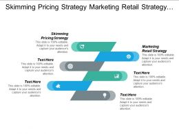 Skimming Pricing Strategy Marketing Retail Strategy Event Marketing Cpb