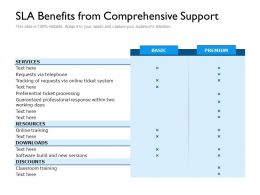 SLA Benefits From Comprehensive Support