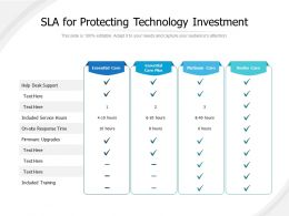 SLA For Protecting Technology Investment