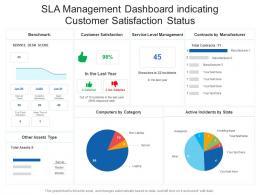 SLA Management Dashboard Indicating Customer Satisfaction Status