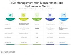 SLA Management With Measurement And Performance Metric
