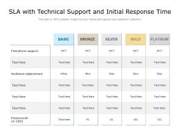 SLA With Technical Support And Initial Response Time