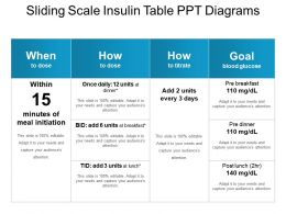 Sliding Scale Insulin Table Ppt Diagrams