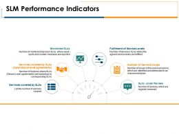 SLM Performance Indicators Opportunities Ppt Powerpoint Presentation Portfolio Good