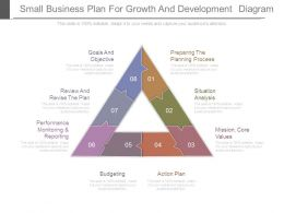 Small Business Plan For Growth And Development Diagram