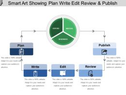Smart Art Showing Plan Write Edit Review And Publish