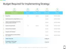 Smart Phone Strategy Budget Required For Implementing Strategy Ppt Ideas Design Inspiration