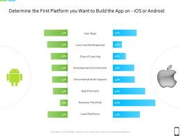 Smart Phone Strategy Determine The First Platform You Want To Build The App On Ios Or Android Ppt Slides