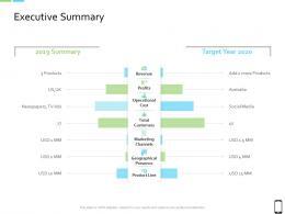 Smart Phone Strategy Executive Summary Ppt Powerpoint Presentation Icon Master Slide