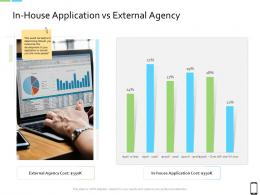 Smart Phone Strategy In House Application Vs External Agency Ppt Inspiration Summary