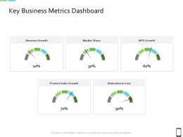 Smart Phone Strategy Key Business Metrics Dashboard Ppt Powerpoint Presentation Show
