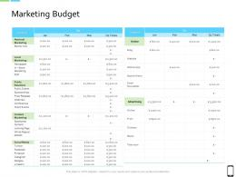 Smart Phone Strategy Marketing Budget Ppt Powerpoint Presentation Icon Maker